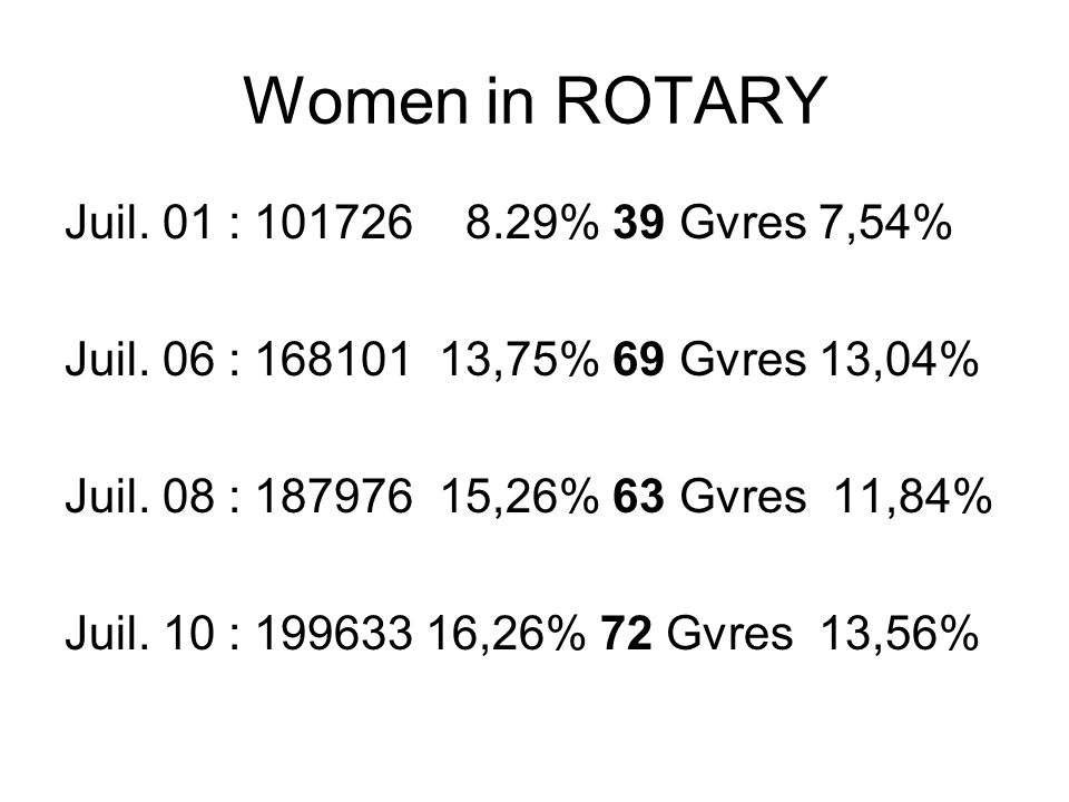 Women in ROTARY Juil. 01 : 101726 8.29% 39 Gvres 7,54% Juil. 06 : 168101 13,75% 69 Gvres 13,04% Juil. 08 : 187976 15,26% 63 Gvres 11,84% Juil. 10 : 19