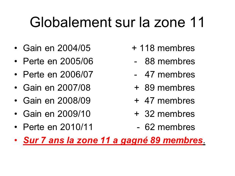 Globalement sur la zone 11 Gain en 2004/05+ 118 membres Perte en 2005/06 - 88 membres Perte en 2006/07 - 47 membres Gain en 2007/08 + 89 membres Gain en 2008/09 + 47 membres Gain en 2009/10 + 32 membres Perte en 2010/11 - 62 membres Sur 7 ans la zone 11 a gagné 89 membres.