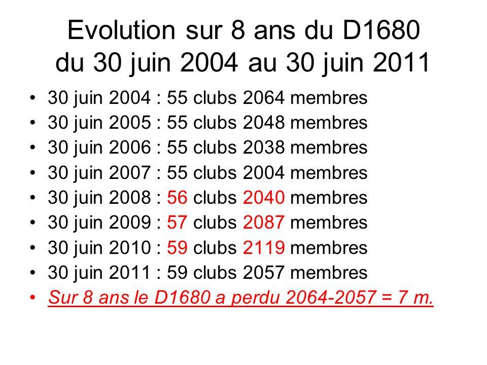 Evolution sur 8 ans du D1680 du 30 juin 2004 au 30 juin 2011 30 juin 2004 : 55 clubs 2064 membres 30 juin 2005 : 55 clubs 2048 membres 30 juin 2006 : 55 clubs 2038 membres 30 juin 2007 : 55 clubs 2004 membres 30 juin 2008 : 56 clubs 2040 membres 30 juin 2009 : 57 clubs 2087 membres 30 juin 2010 : 59 clubs 2119 membres 30 juin 2011 : 59 clubs 2057 membres Sur 8 ans le D1680 a perdu 2064-2057 = 7 m.