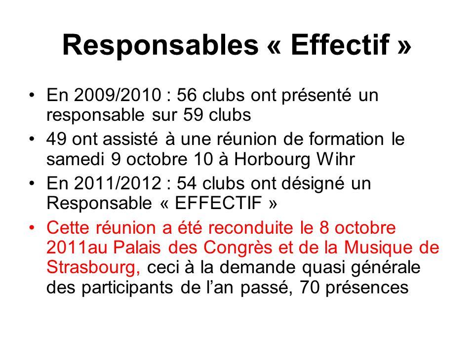 Responsables « Effectif » En 2009/2010 : 56 clubs ont présenté un responsable sur 59 clubs 49 ont assisté à une réunion de formation le samedi 9 octobre 10 à Horbourg Wihr En 2011/2012 : 54 clubs ont désigné un Responsable « EFFECTIF » Cette réunion a été reconduite le 8 octobre 2011au Palais des Congrès et de la Musique de Strasbourg, ceci à la demande quasi générale des participants de lan passé, 70 présences