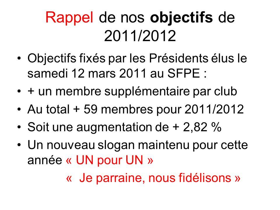 Rappel de nos objectifs de 2011/2012 Objectifs fixés par les Présidents élus le samedi 12 mars 2011 au SFPE : + un membre supplémentaire par club Au total + 59 membres pour 2011/2012 Soit une augmentation de + 2,82 % Un nouveau slogan maintenu pour cette année « UN pour UN » « Je parraine, nous fidélisons »