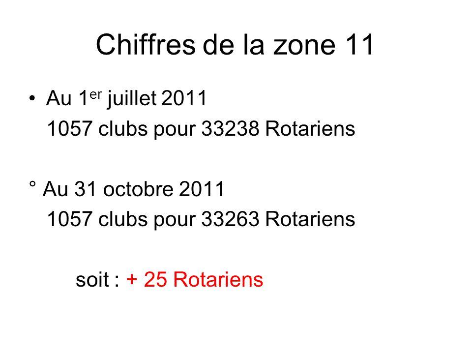 Chiffres de la zone 11 Au 1 er juillet 2011 1057 clubs pour 33238 Rotariens ° Au 31 octobre 2011 1057 clubs pour 33263 Rotariens soit : + 25 Rotariens