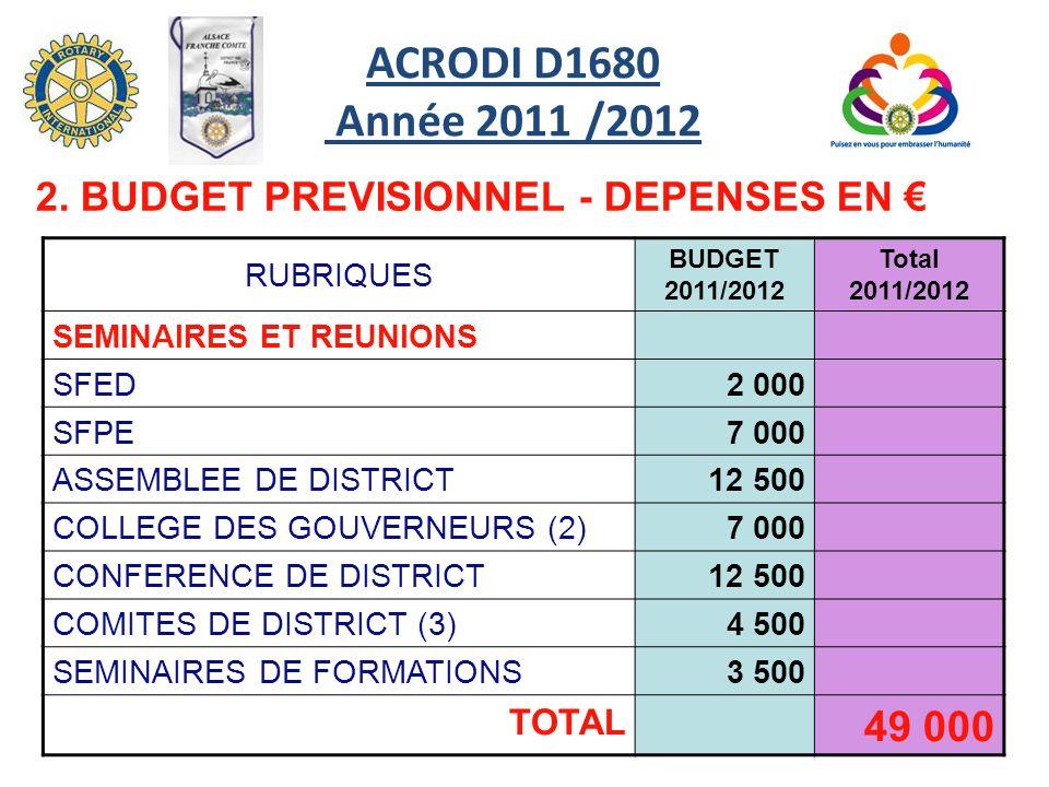 RUBRIQUES BUDGET 2011/2012 Total 2011/2012 SEMINAIRES ET REUNIONS SFED2 000 SFPE 7 000 ASSEMBLEE DE DISTRICT12 500 COLLEGE DES GOUVERNEURS (2)7 000 CO