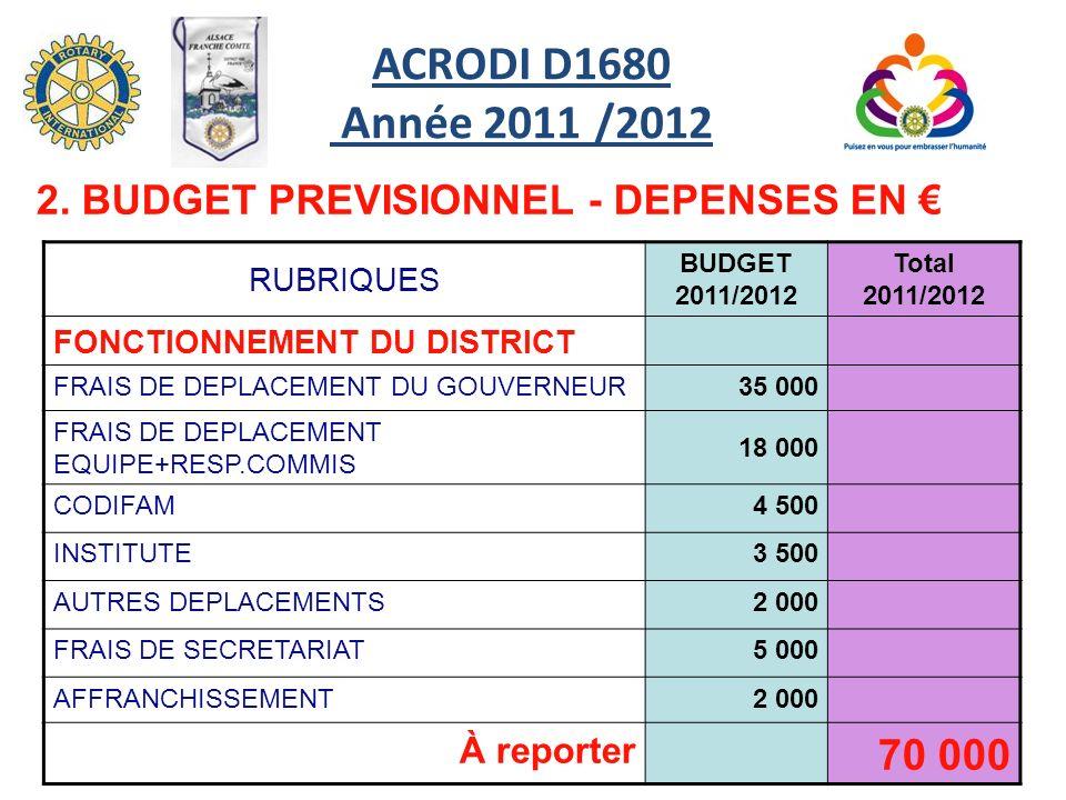 RUBRIQUES BUDGET 2011/2012 Total 2011/2012 FONCTIONNEMENT DU DISTRICT FRAIS DE DEPLACEMENT DU GOUVERNEUR35 000 FRAIS DE DEPLACEMENT EQUIPE+RESP.COMMIS