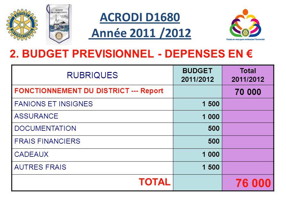 RUBRIQUES BUDGET 2011/2012 Total 2011/2012 FONCTIONNEMENT DU DISTRICT --- Report 70 000 FANIONS ET INSIGNES1 500 ASSURANCE 1 000 DOCUMENTATION500 FRAIS FINANCIERS500 CADEAUX1 000 AUTRES FRAIS1 500 TOTAL 76 000 2.