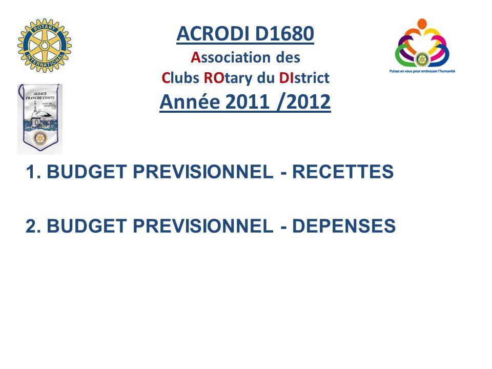 ACRODI D1680 Année 2011 /2012 RUBRIQUES BUDGET 2011/2012 Total 2011/2012 COTISATIONS DES CLUBS190 080 DOTATIONS DU RI7 600 FSD13 500211 180 ASSEMBLEE DE DISTRICT7 500 CONFERENCE DU DISTRICT7 500 SFPE3 550 COTISATIONS DU RYLA7 000 DONS500 PRODUITS FINANCIERS 1 00027 050 TOTAL DES RECETTES 238 230 1.