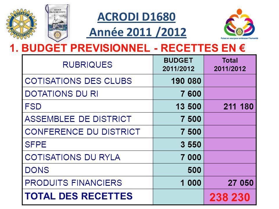 ACRODI D1680 Année 2011 /2012 RUBRIQUES BUDGET 2011/2012 Total 2011/2012 COTISATIONS DES CLUBS190 080 DOTATIONS DU RI7 600 FSD13 500211 180 ASSEMBLEE