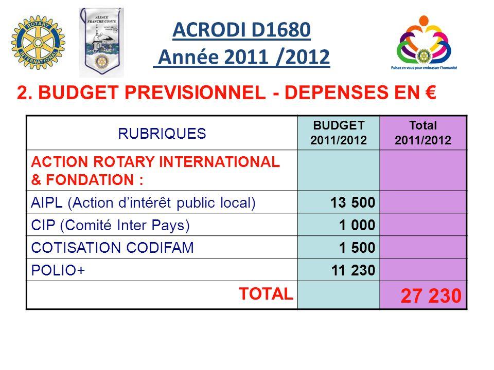 RUBRIQUES BUDGET 2011/2012 Total 2011/2012 ACTION ROTARY INTERNATIONAL & FONDATION : AIPL (Action dintérêt public local)13 500 CIP (Comité Inter Pays)