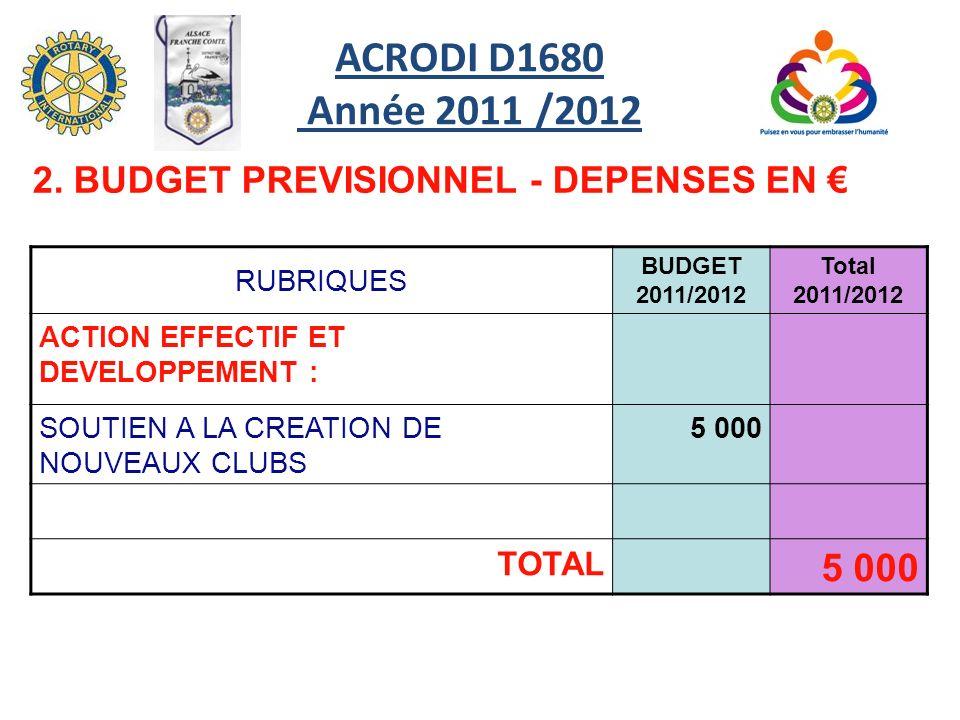 RUBRIQUES BUDGET 2011/2012 Total 2011/2012 ACTION EFFECTIF ET DEVELOPPEMENT : SOUTIEN A LA CREATION DE NOUVEAUX CLUBS 5 000 TOTAL 5 000 2.