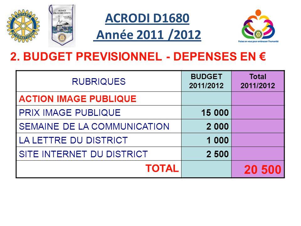 RUBRIQUES BUDGET 2011/2012 Total 2011/2012 ACTION IMAGE PUBLIQUE PRIX IMAGE PUBLIQUE15 000 SEMAINE DE LA COMMUNICATION2 000 LA LETTRE DU DISTRICT1 000 SITE INTERNET DU DISTRICT2 500 TOTAL 20 500 2.