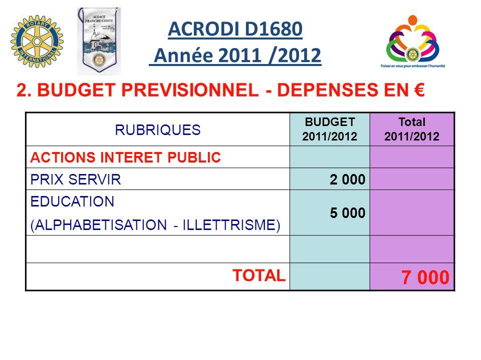 RUBRIQUES BUDGET 2011/2012 Total 2011/2012 ACTIONS INTERET PUBLIC PRIX SERVIR2 000 EDUCATION (ALPHABETISATION - ILLETTRISME) 5 000 TOTAL 7 000 2. BUDG