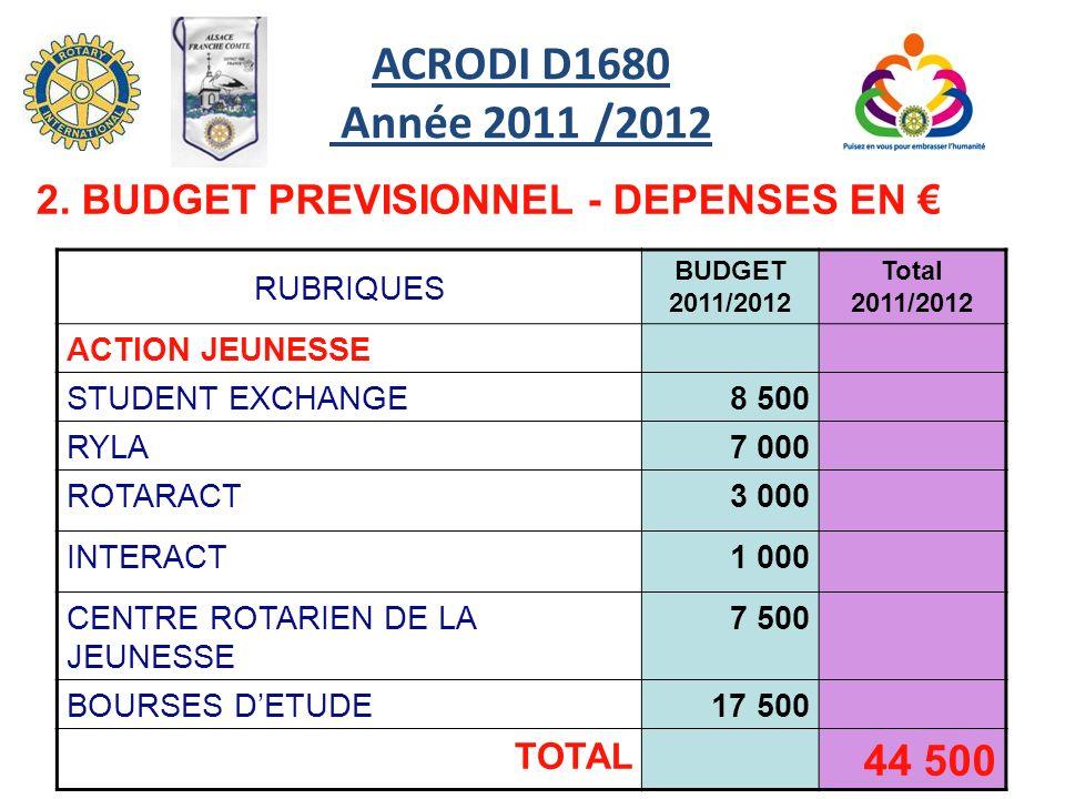 RUBRIQUES BUDGET 2011/2012 Total 2011/2012 ACTION JEUNESSE STUDENT EXCHANGE8 500 RYLA 7 000 ROTARACT3 000 INTERACT1 000 CENTRE ROTARIEN DE LA JEUNESSE 7 500 BOURSES DETUDE17 500 TOTAL 44 500 2.