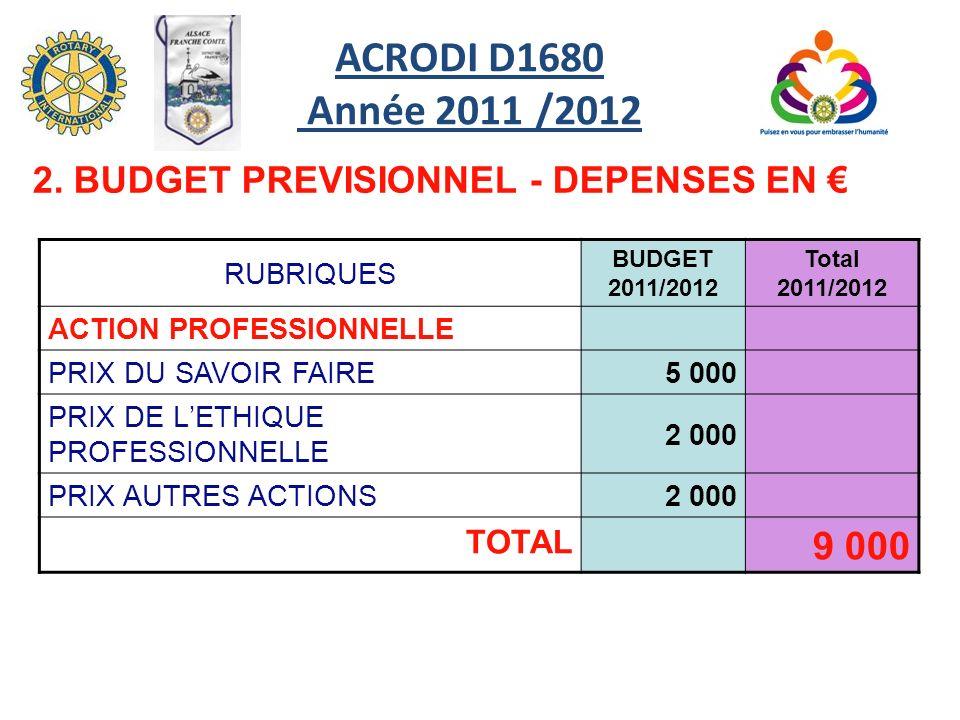 RUBRIQUES BUDGET 2011/2012 Total 2011/2012 ACTION PROFESSIONNELLE PRIX DU SAVOIR FAIRE5 000 PRIX DE LETHIQUE PROFESSIONNELLE 2 000 PRIX AUTRES ACTIONS