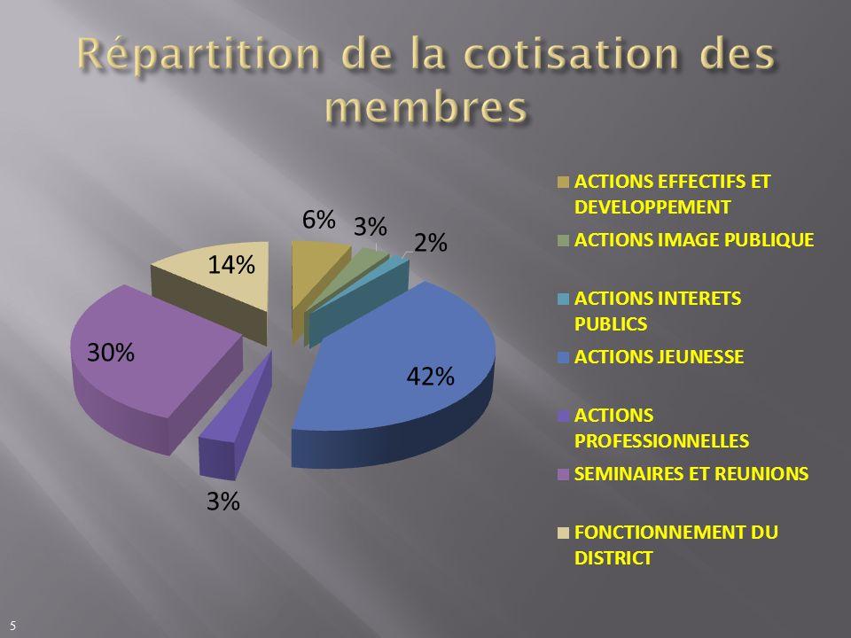 2013-20142012-20132011-2012 Cotisation des membres des clubs 192,2 192,0190,0 Dotation du RI 10,3 10,08,0 Subventions 15,6 13,5 Assemblée de District 11,0 // Conférence de District 11,0 // Séminaires de formations 11,5 // Actions jeunesses 21,7 // Produis financiers et dons 1,0 // Total 274,3 260,2238,2 6