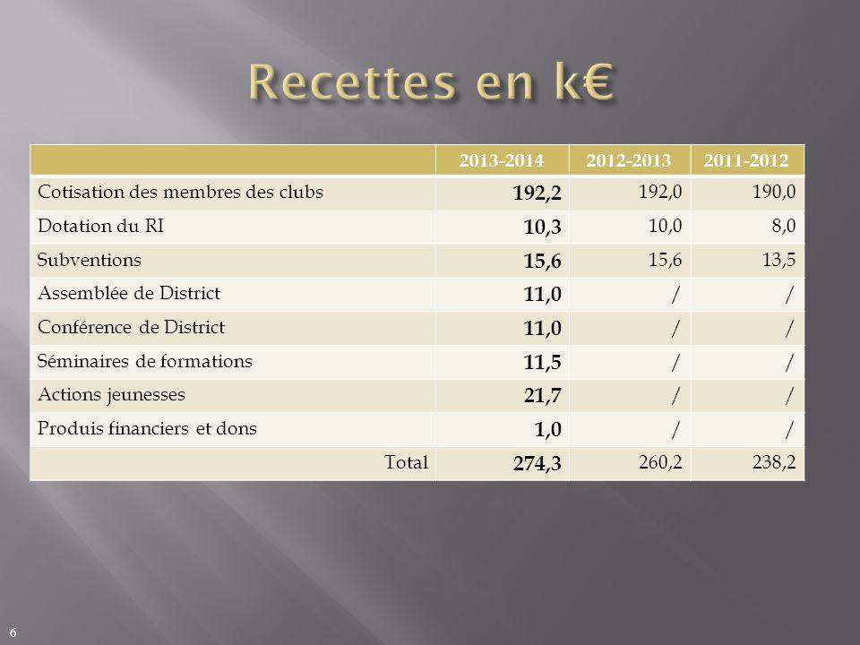 2013-20142012-20132011-2012 Cotisation des membres des clubs 192,2 192,0190,0 Dotation du RI 10,3 10,08,0 Subventions 15,6 13,5 Assemblée de District