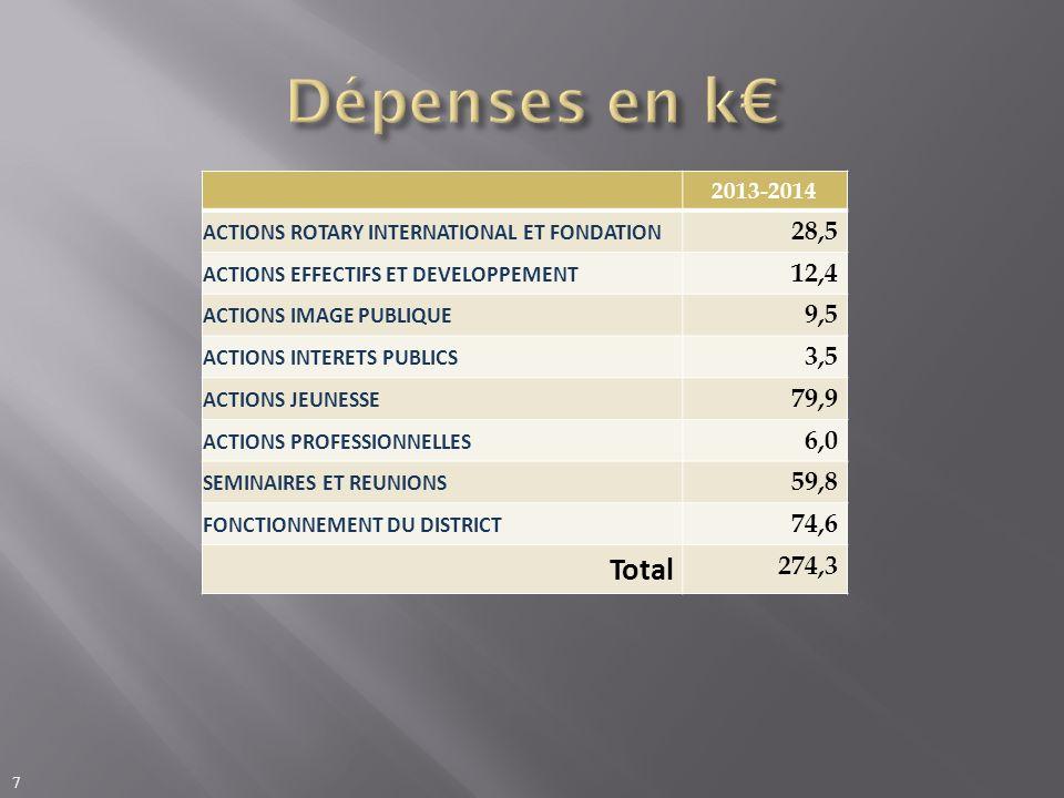 2013-2014 ACTIONS ROTARY INTERNATIONAL ET FONDATION 28,5 ACTIONS EFFECTIFS ET DEVELOPPEMENT 12,4 ACTIONS IMAGE PUBLIQUE 9,5 ACTIONS INTERETS PUBLICS 3,5 ACTIONS JEUNESSE 79,9 ACTIONS PROFESSIONNELLES 6,0 SEMINAIRES ET REUNIONS 59,8 FONCTIONNEMENT DU DISTRICT 74,6 Total 274,3 7