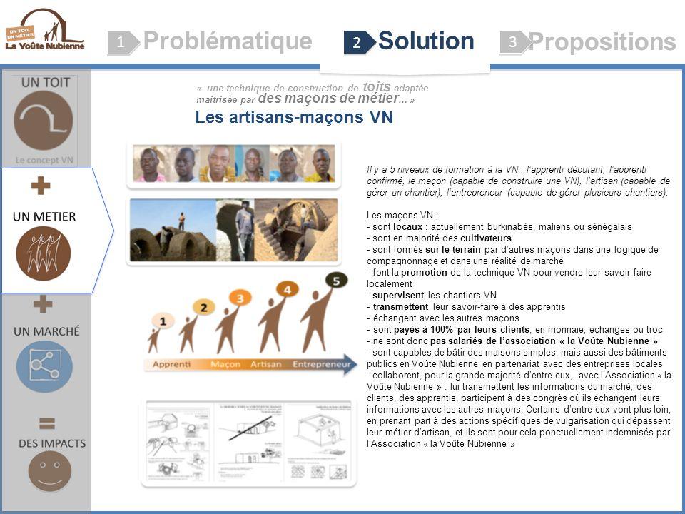 ProblématiqueSolution Propositions 1 1 2 2 3 3 Le concept VN (Voûte Nubienne) Les artisans-maçons VN Il y a 5 niveaux de formation à la VN : lapprenti