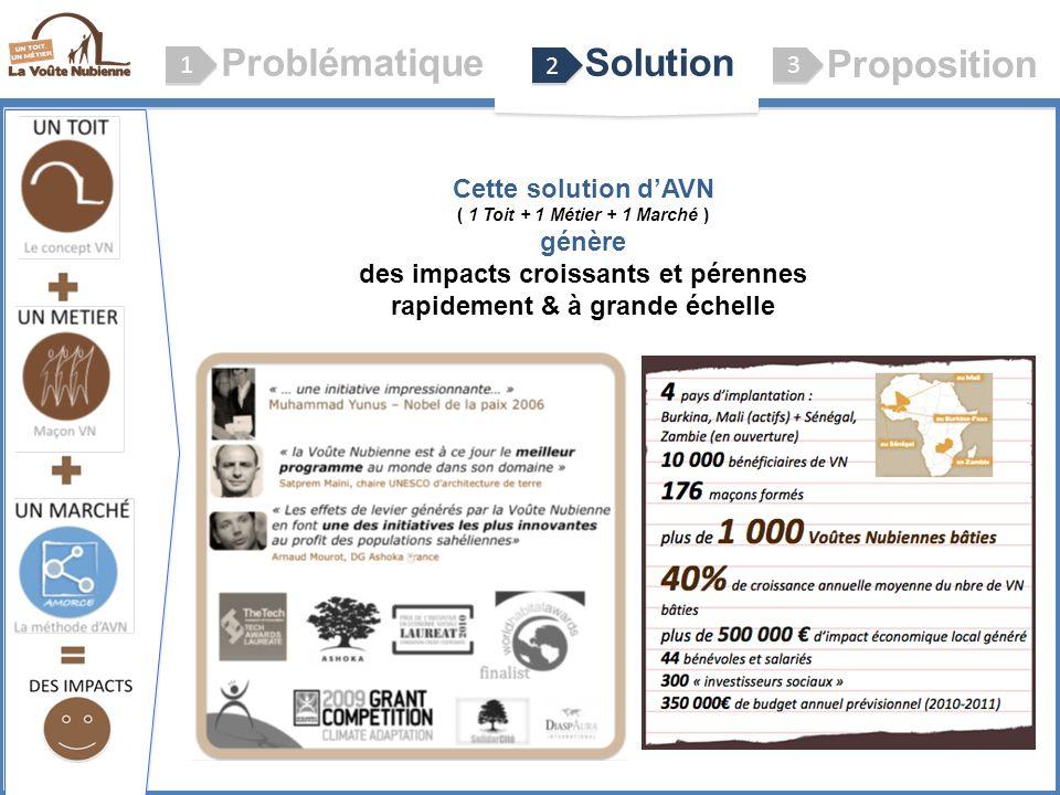 ProblématiqueSolution Proposition 1 1 2 2 3 3 Le concept VN (Voûte Nubienne) Cette solution dAVN ( 1 Toit + 1 Métier + 1 Marché ) génère des impacts c