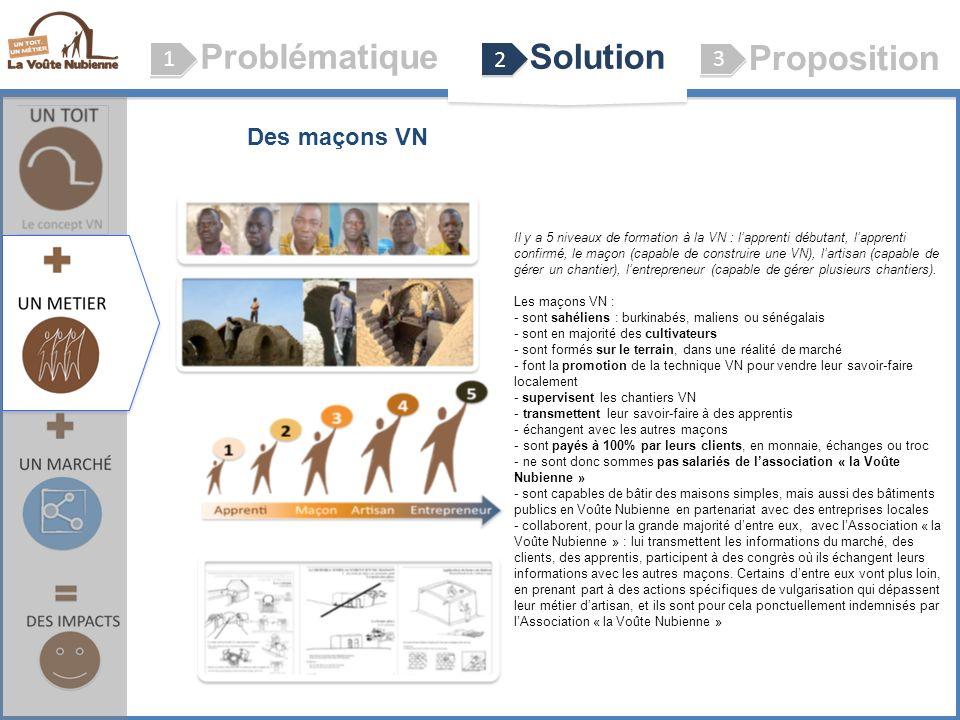 ProblématiqueSolution Proposition 1 1 2 2 3 3 Le concept VN (Voûte Nubienne) Des maçons VN Il y a 5 niveaux de formation à la VN : lapprenti débutant, lapprenti confirmé, le maçon (capable de construire une VN), lartisan (capable de gérer un chantier), lentrepreneur (capable de gérer plusieurs chantiers).