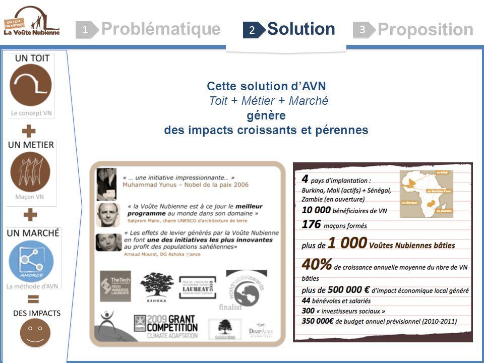 ProblématiqueSolution Proposition 1 1 2 2 3 3 Le concept VN (Voûte Nubienne) Cette solution dAVN Toit + Métier + Marché génère des impacts croissants et pérennes