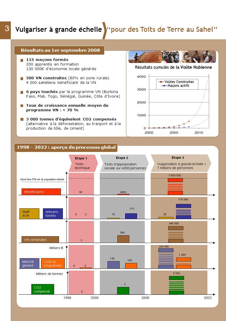 3 Résultats au 1er septembre 2008 115 maçons formés 200 apprentis en formation 130 000 déconomie locale générés 500 VN construites (80% en zone rurale