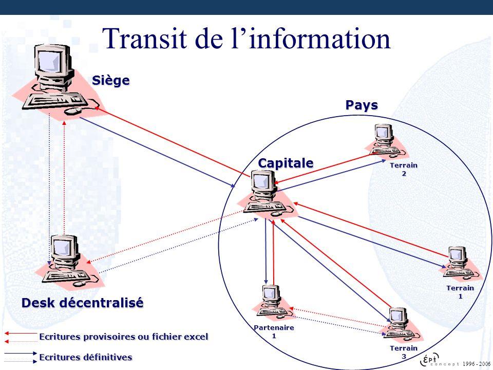 Transit de linformation Terrain 1 Capitale Siège Terrain 2 Terrain 3 Desk décentralisé Pays Partenaire 1 1996 - 2006 Ecritures provisoires ou fichier