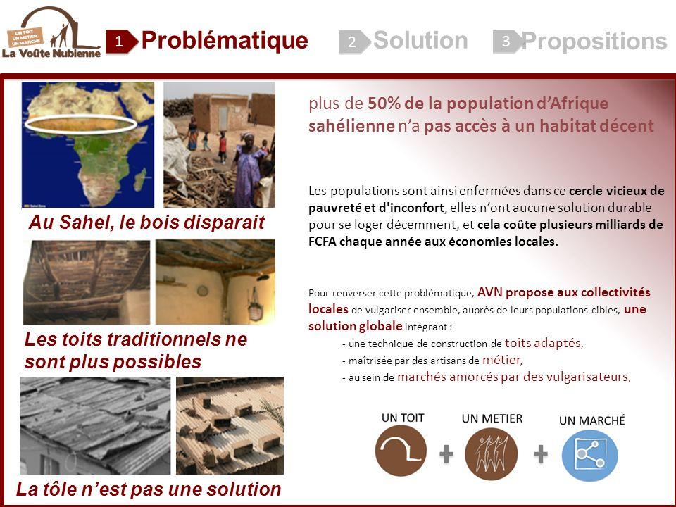 ProblématiqueSolution Propositions plus de 50% de la population dAfrique sahélienne na pas accès à un habitat décent Les populations sont ainsi enfermées dans ce cercle vicieux de pauvreté et d inconfort, elles nont aucune solution durable pour se loger décemment, et cela coûte plusieurs milliards de FCFA chaque année aux économies locales.