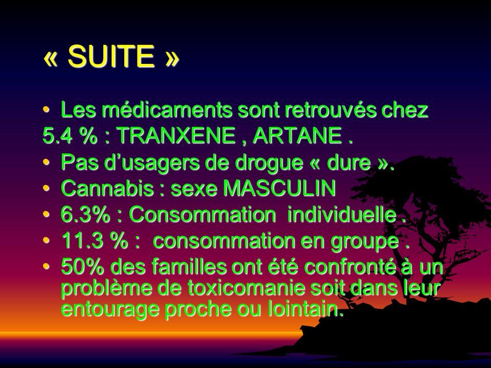 « SUITE » Les médicaments sont retrouvés chezLes médicaments sont retrouvés chez 5.4 % : TRANXENE, ARTANE. Pas dusagers de drogue « dure ».Pas dusager