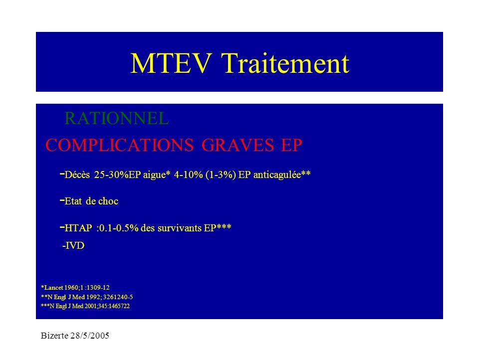 Bizerte 28/5/2005 MTEV Traitement RATIONNEL COMPLICATIONS GRAVES EP - Décès 25-30%EP aigue* 4-10% (1-3%) EP anticagulée** - Etat de choc - HTAP :0.1-0