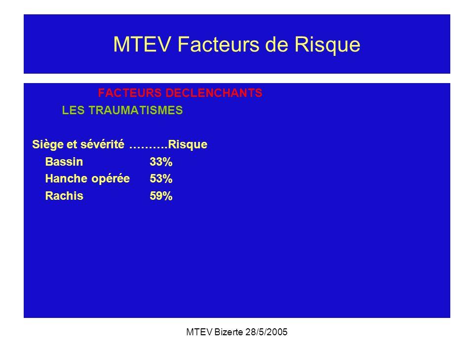 MTEV Bizerte 28/5/2005 MTEV Facteurs de Risque FACTEURS DECLENCHANTS LES TRAUMATISMES Siège et sévérité ……….Risque Bassin 33% Hanche opérée 53% Rachis