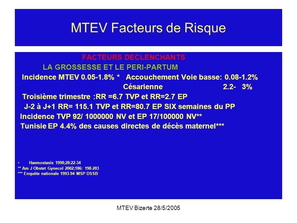 MTEV Bizerte 28/5/2005 MTEV Facteurs de Risque FACTEURS DECLENCHANTS LA GROSSESSE ET LE PERI-PARTUM Incidence MTEV 0.05-1.8% * Accouchement Voie basse