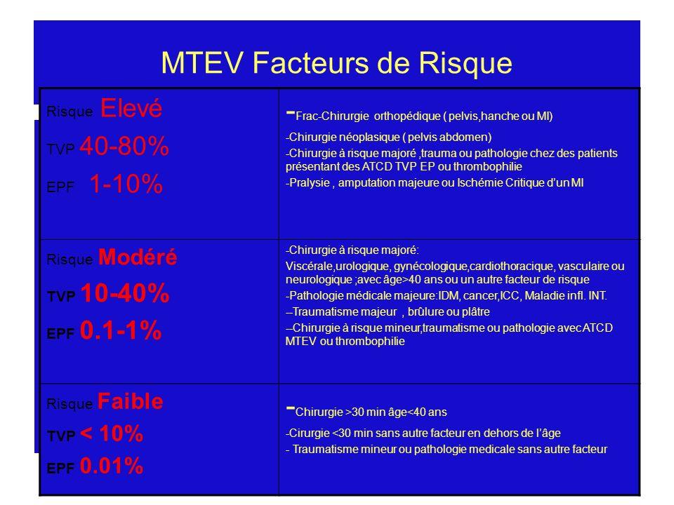 MTEV Bizerte 28/5/2005 MTEV Facteurs de Risque Risque Elevé TVP 40-80% EPF 1-10% - Frac-Chirurgie orthopédique ( pelvis,hanche ou MI) -Chirurgie néopl