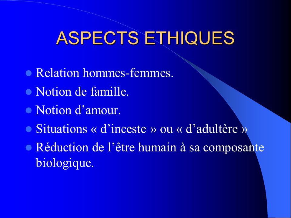ASPECTS ETHIQUES Clonage : enfant sans père ! ! ! Atteinte aux relations de la personne humaine : filiation, consanguinité, parenté... Une femme peut
