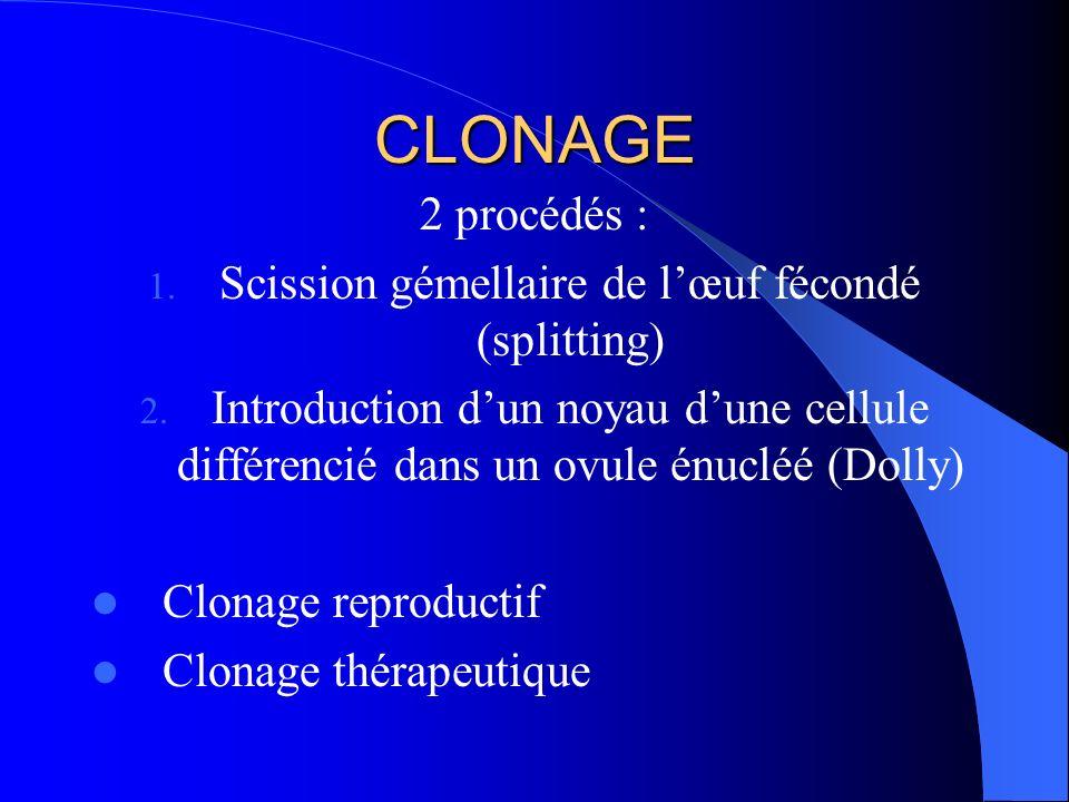 CLONAGE 2 procédés : 1.Scission gémellaire de lœuf fécondé (splitting) 2.