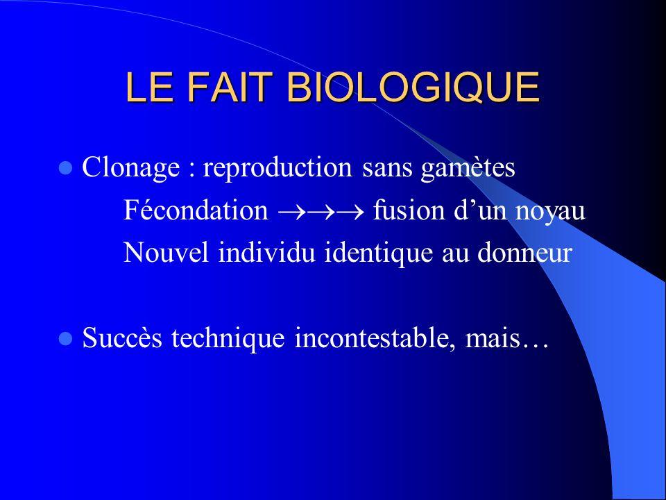 LE FAIT BIOLOGIQUE Clonage : reproduction sans gamètes Fécondation fusion dun noyau Nouvel individu identique au donneur Succès technique incontestable, mais…
