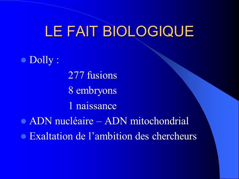 LE FAIT BIOLOGIQUE Dolly : 277 fusions 8 embryons 1 naissance ADN nucléaire – ADN mitochondrial Exaltation de lambition des chercheurs