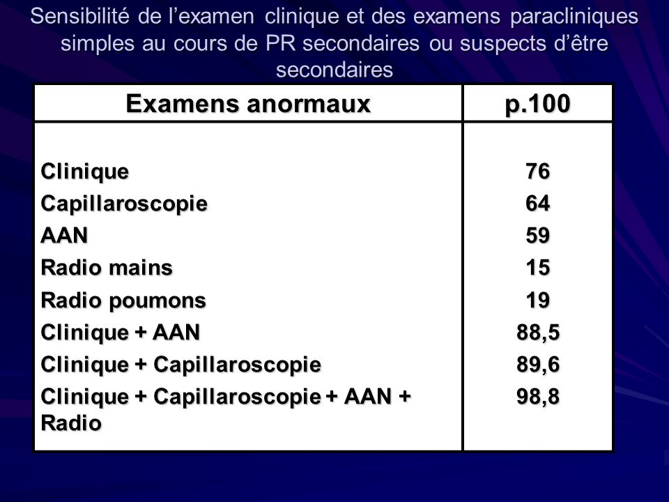 Sensibilité de lexamen clinique et des examens paracliniques simples au cours de PR secondaires ou suspects dêtre secondaires Examens anormaux p.100 CliniqueCapillaroscopieAAN Radio mains Radio poumons Clinique + AAN Clinique + Capillaroscopie Clinique + Capillaroscopie + AAN + Radio 766459151988,589,698,8