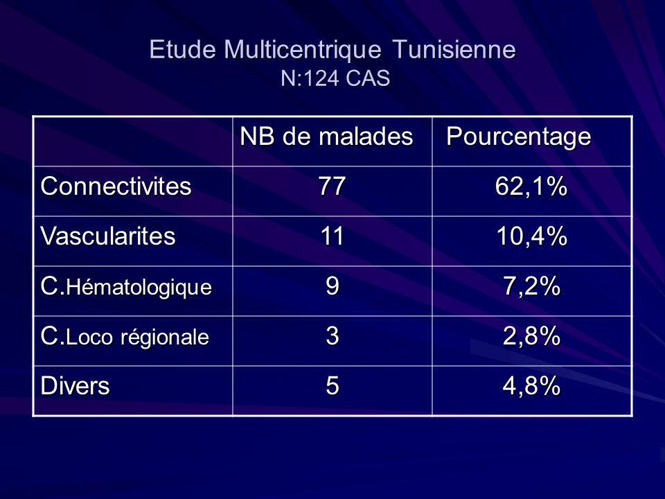 Etude Multicentrique Tunisienne N:124 CAS NB de malades Pourcentage Pourcentage Connectivites7762,1% Vascularites1110,4% C. Hématologique 97,2% C. Loc