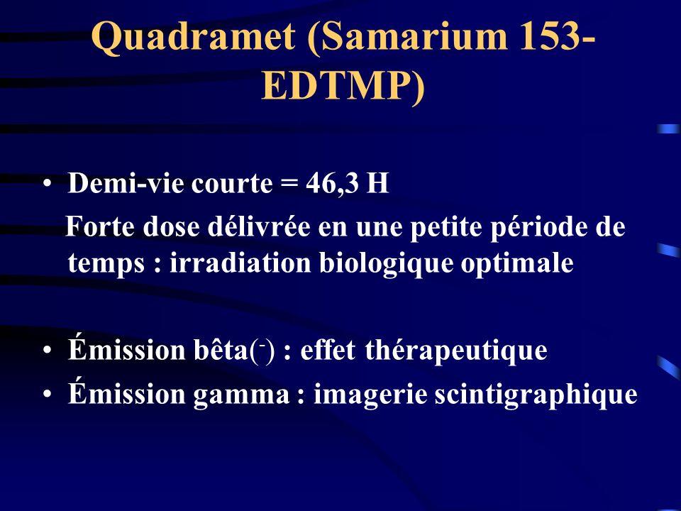 Quadramet (Samarium 153- EDTMP) Demi-vie courte = 46,3 H Forte dose délivrée en une petite période de temps : irradiation biologique optimale Émission