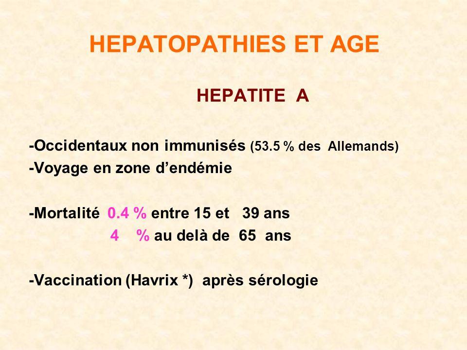 HEPATOPATHIES ET AGE HEPATITE A -Occidentaux non immunisés (53.5 % des Allemands) -Voyage en zone dendémie -Mortalité 0.4 % entre 15 et 39 ans 4 % au delà de 65 ans -Vaccination (Havrix *) après sérologie
