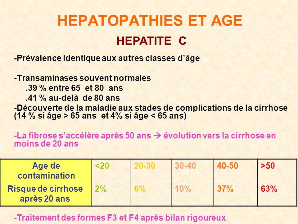 HEPATOPATHIES ET AGE -Prévalence identique aux autres classes dâge -Transaminases souvent normales.39 % entre 65 et 80 ans.41 % au-delà de 80 ans -Découverte de la maladie aux stades de complications de la cirrhose (14 % si âge > 65 ans et 4% si âge < 65 ans) -La fibrose saccélère après 50 ans évolution vers la cirrhose en moins de 20 ans >5040-5030-4020-30<20Age de contamination 63%37%10%6%2%Risque de cirrhose après 20 ans -Traitement des formes F3 et F4 après bilan rigoureux HEPATITE C