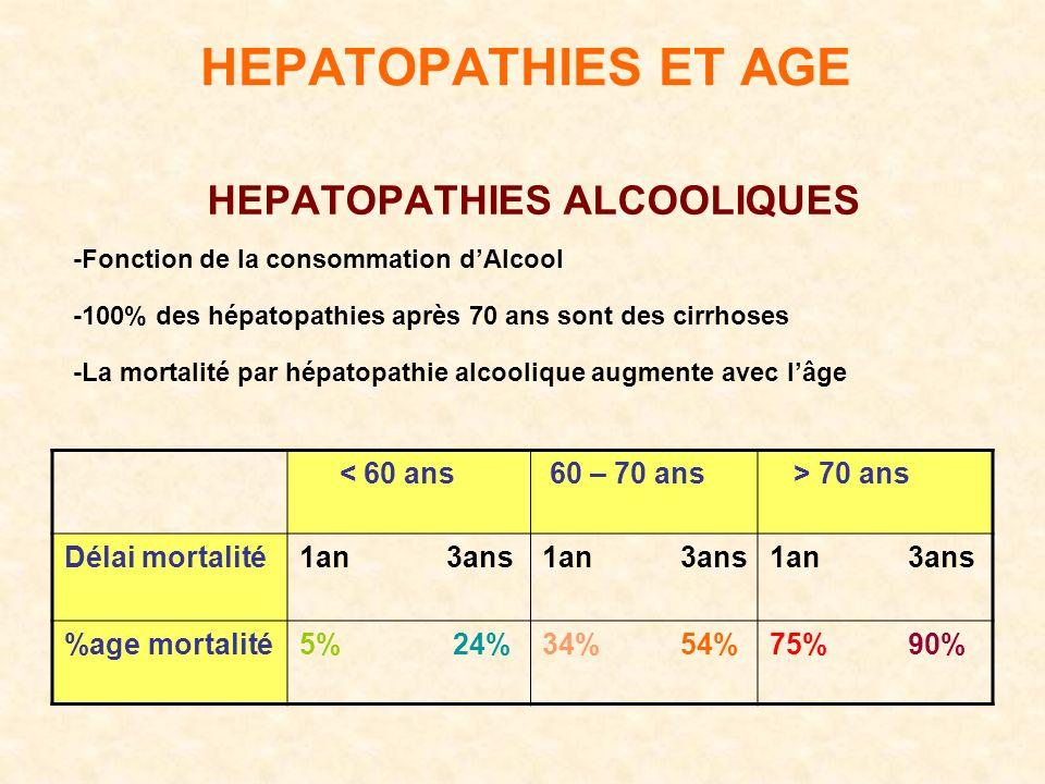 HEPATOPATHIES ET AGE HEPATOPATHIES ALCOOLIQUES -Fonction de la consommation dAlcool -100% des hépatopathies après 70 ans sont des cirrhoses -La mortalité par hépatopathie alcoolique augmente avec lâge > 70 ans 60 – 70 ans < 60 ans 1an 3ans Délai mortalité 75% 90%34% 54%5% 24%age mortalité