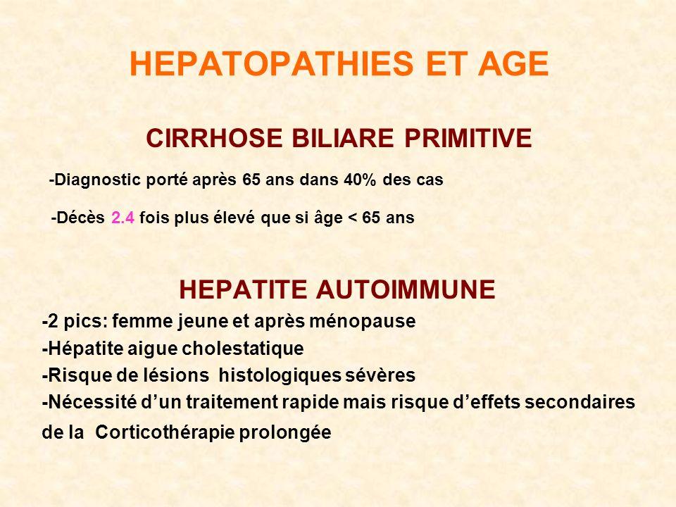 HEPATOPATHIES ET AGE CIRRHOSE BILIARE PRIMITIVE -Diagnostic porté après 65 ans dans 40% des cas -Décès 2.4 fois plus élevé que si âge < 65 ans HEPATITE AUTOIMMUNE -2 pics: femme jeune et après ménopause -Hépatite aigue cholestatique -Risque de lésions histologiques sévères -Nécessité dun traitement rapide mais risque deffets secondaires de la Corticothérapie prolongée