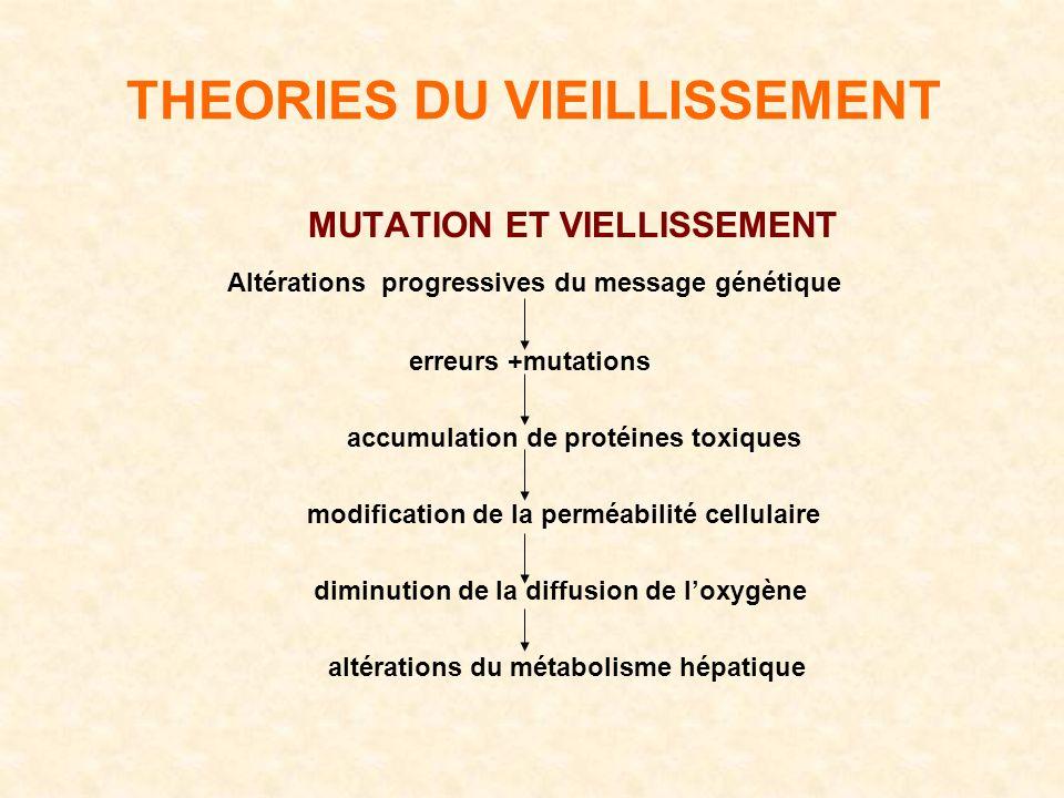 THEORIES DU VIEILLISSEMENT MUTATION ET VIELLISSEMENT Altérations progressives du message génétique erreurs +mutations accumulation de protéines toxiques modification de la perméabilité cellulaire diminution de la diffusion de loxygène altérations du métabolisme hépatique