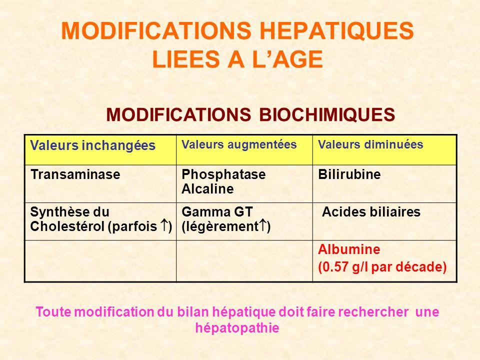 MODIFICATIONS HEPATIQUES LIEES A LAGE Valeurs diminuéesValeurs augmentées Valeurs inchangées BilirubinePhosphatase Alcaline Transaminase Acides biliairesGamma GT (légèrement ) Synthèse du Cholestérol (parfois ) Albumine (0.57 g/l par décade) MODIFICATIONS BIOCHIMIQUES Toute modification du bilan hépatique doit faire rechercher une hépatopathie