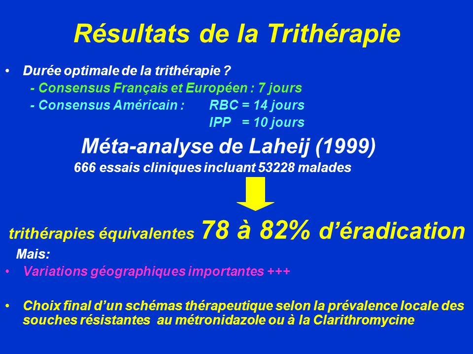 Résultats de la Trithérapie Durée optimale de la trithérapie ? - Consensus Français et Européen : 7 jours - Consensus Américain : RBC = 14 jours IPP=