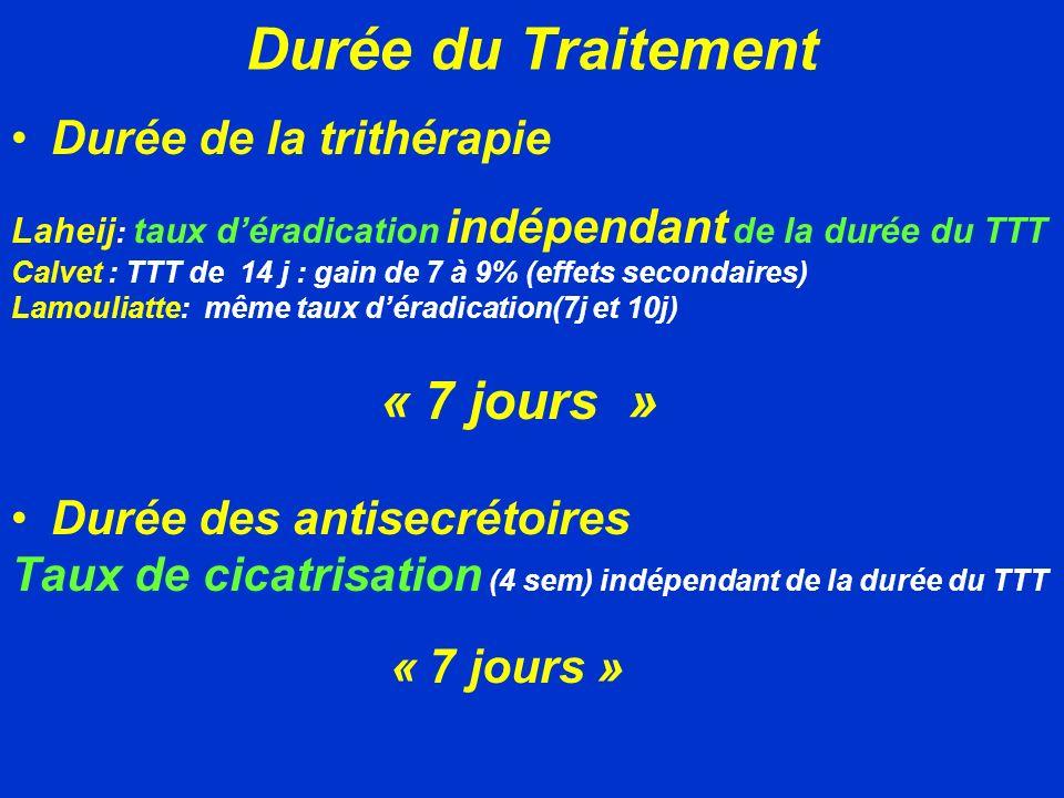 Durée du Traitement Durée de la trithérapie Laheij : taux déradication indépendant de la durée du TTT Calvet : TTT de 14 j : gain de 7 à 9% (effets se