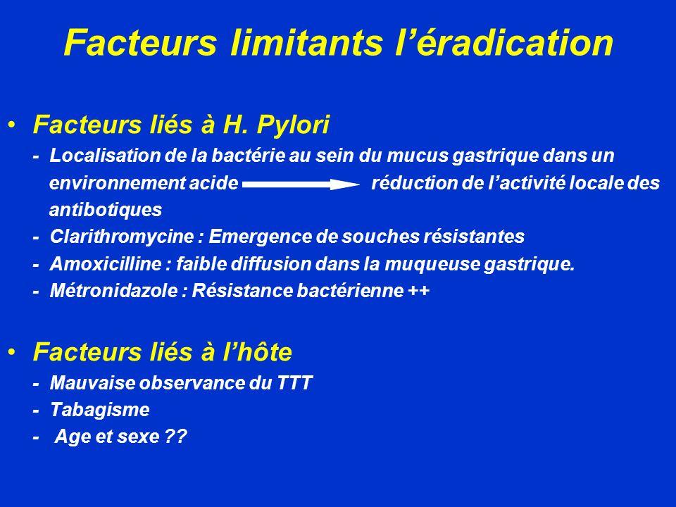 Facteurs limitants léradication Facteurs liés à H. Pylori - Localisation de la bactérie au sein du mucus gastrique dans un environnement acide réducti