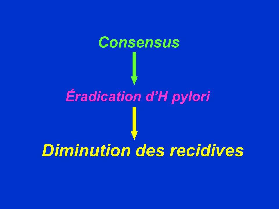 Récidive Ulcéreuse (2) ERDA 125 malades H.Pylori + 64 ( trithérapie) 61 ( IPP) Taux déradication 88% 3% Taux de cicatrisation > 90% > 90% ( 12 sem ) Taux de rémission 76% 28% ( 2 ans ) AINS ( 35% ) 60% 0% Scand j Gastroenterol 2004 (11)