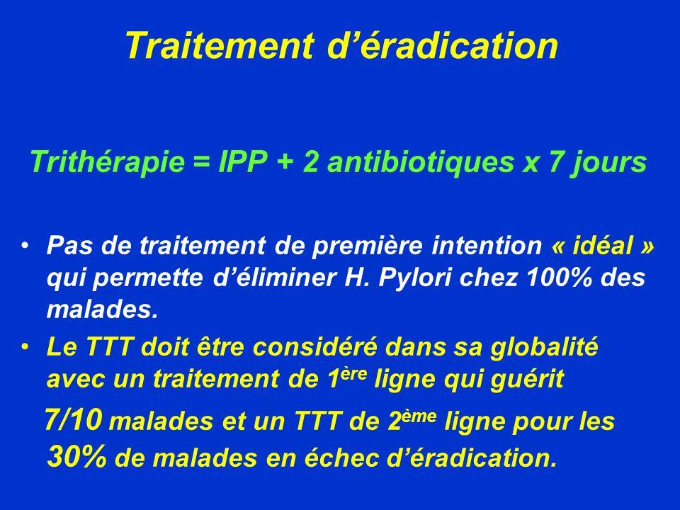 Traitement déradication de 1 ère intention Durée = 7jours IPP double dose IPP double dose + Amoxicilline 1g x2/j Clarithromycine 500mg X 2/j + Clarithromycine 500mg X 2/j Métronidazole 500mg X 2/j IPP double dose + Amoxicilline 1g x2/j + Métronidazole 500mg X 2/j